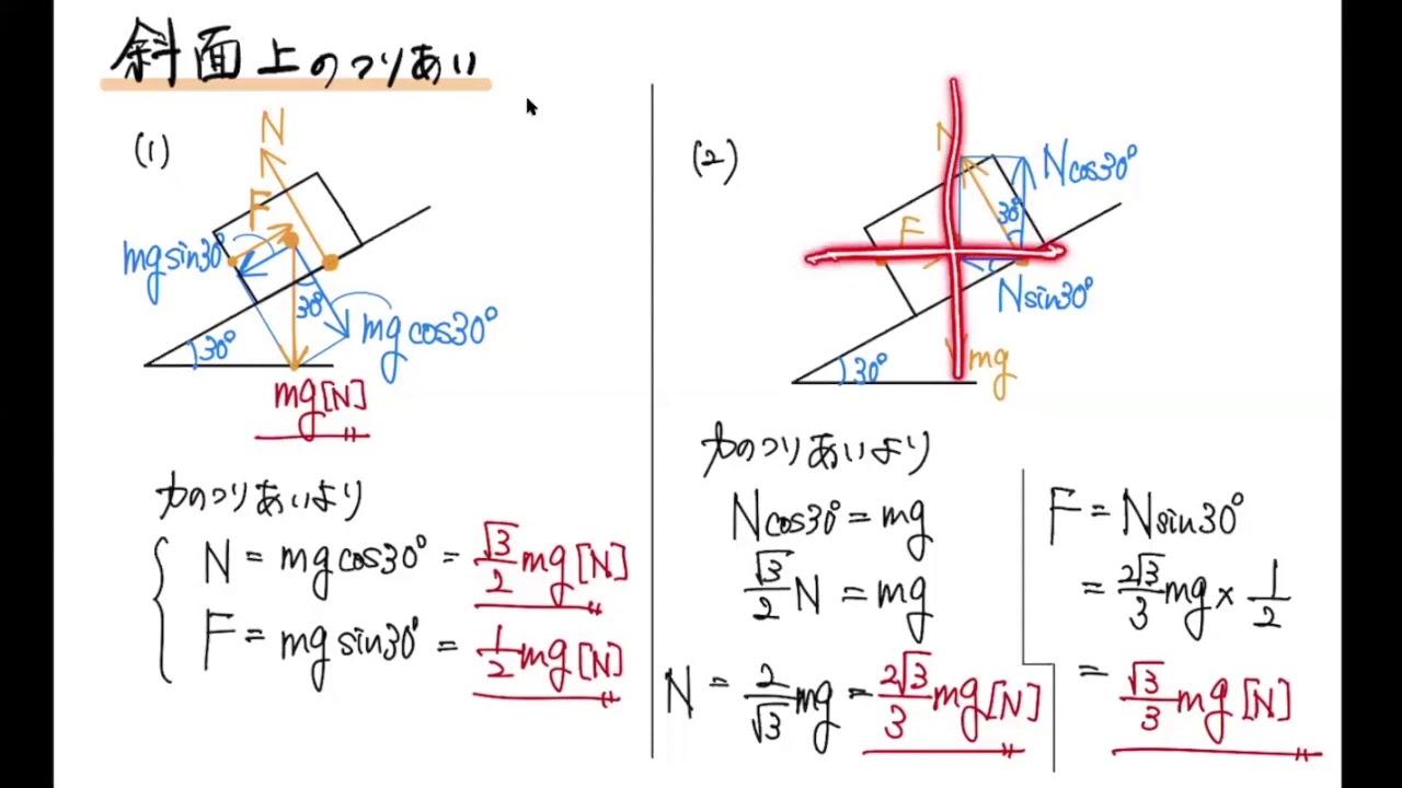 リード α 物理 基礎 三 訂 版