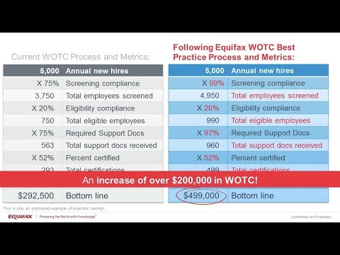The Power of WOTC Metrics