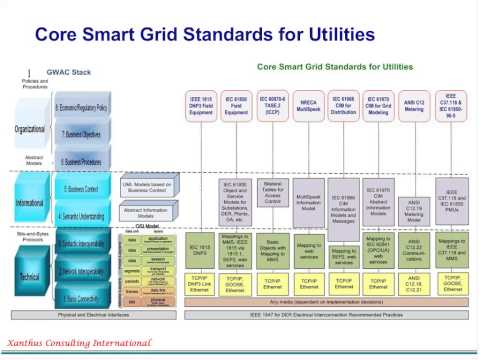 Distributed Energy Resources - Smart Grid Educational Webinar Series from June 25, 2012