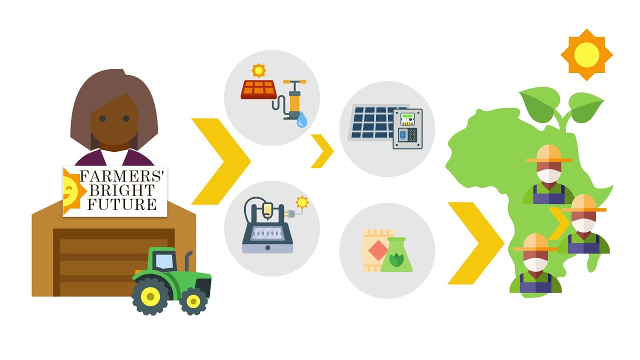 PaygOps for Agricultural Products & Services