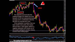 Forex Trading Strategy with EMA(5), EMA(12) and RSI(21)