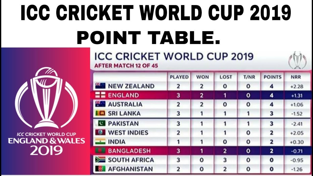 icc cricket world cup 2019 point table latest point table