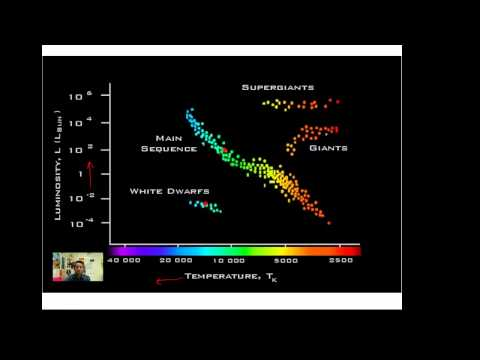 The Hertzsprung-Russell Diagram