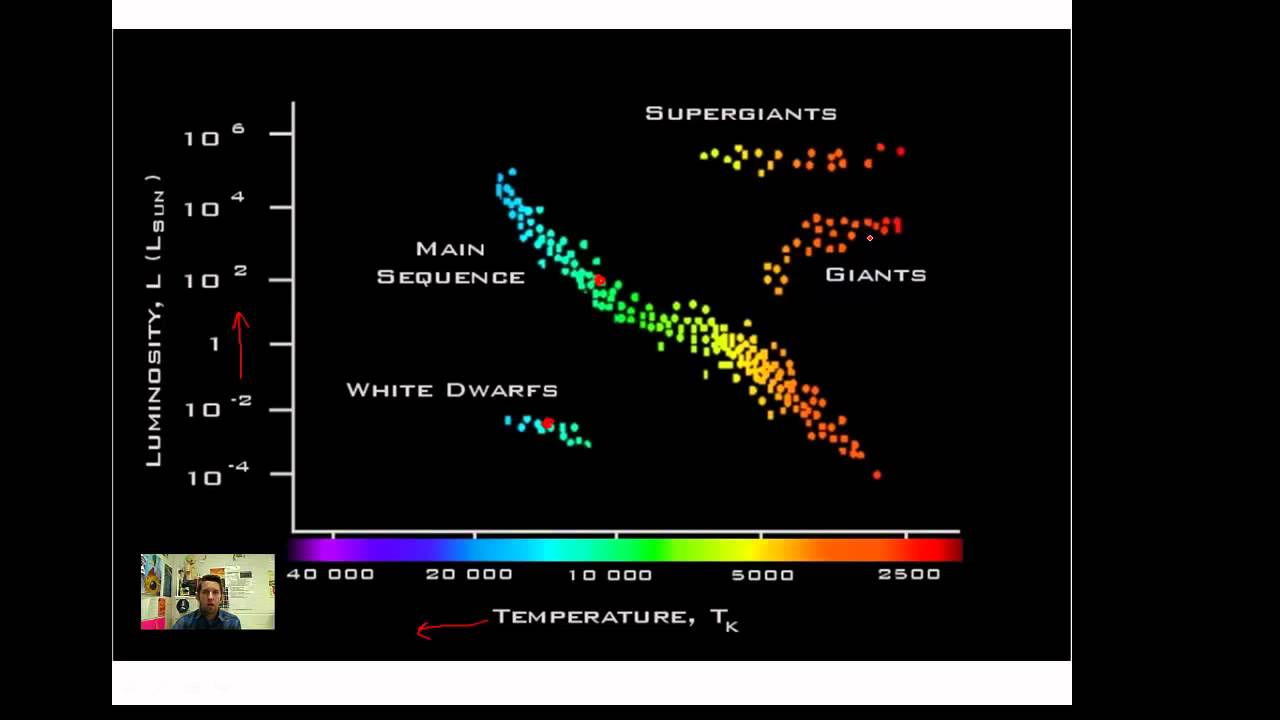 The HertzsprungRussell Diagram  YouTube