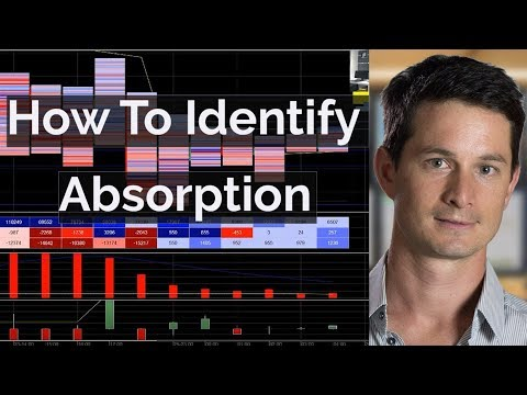 How To Identify Absorption - Footprint Chart Trading | Axia Futures