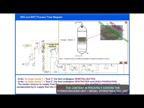 Hydrocracker Unit Process (HCU) | Diesel Hydrotreating unit (DHT)