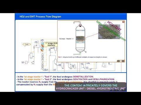 Hydrocracker Unit (HCU) | Diesel Hydrotreating (DHT)