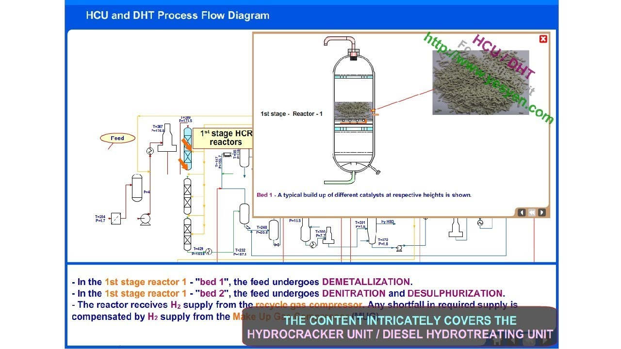 hydrocracker unit process hcu diesel hydrotreating unit dht  [ 1280 x 720 Pixel ]
