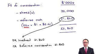 Group SFP - Deferred consideration - ACCA Financial Reporting (FR)