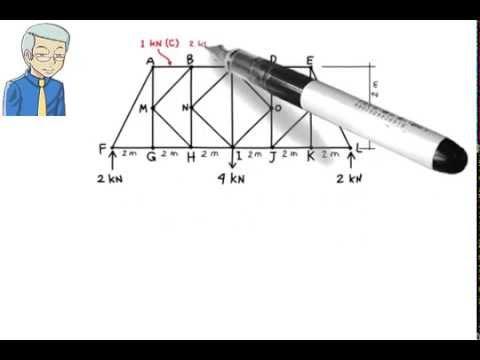 SA10: Truss Analysis: Method of Sections - YouTube