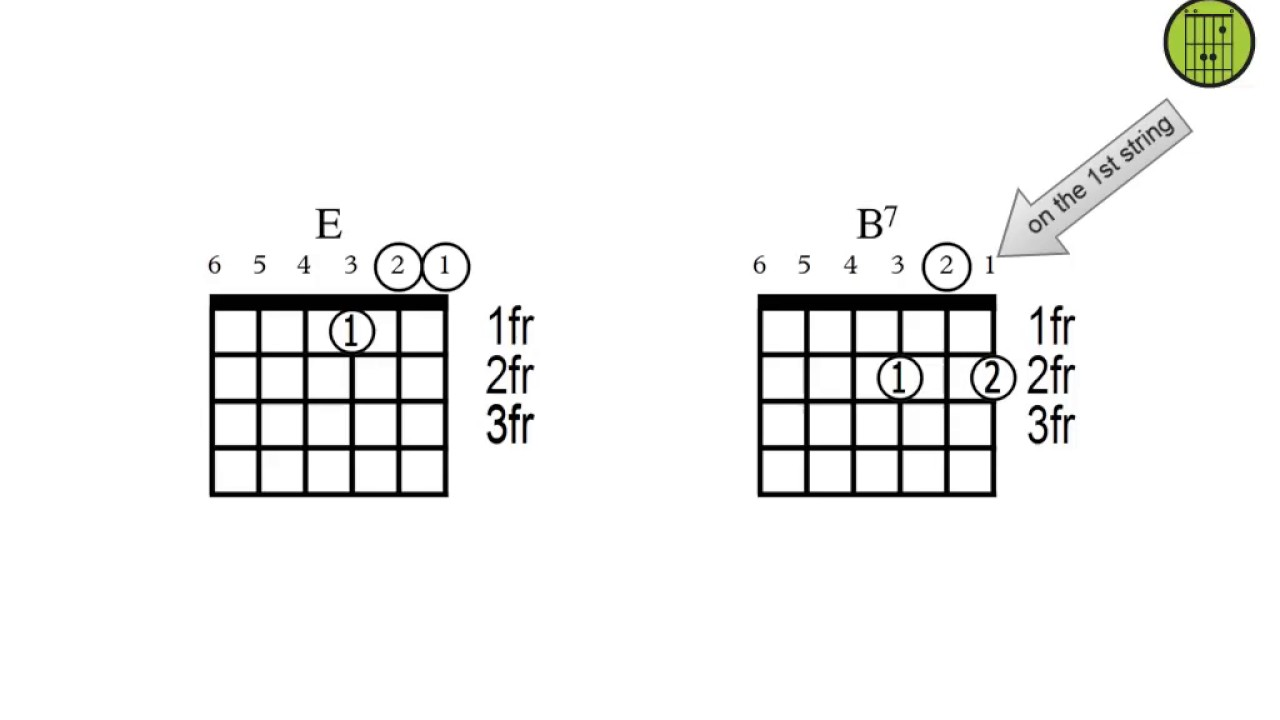Attractive 18 Chords Collection Beginner Guitar Piano Chords