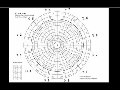Fibonacci Numbers as a Basis of Ruling Planets of Zodiac