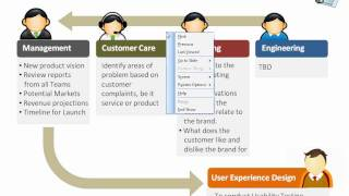 User Experience Design Process for Porduct Development