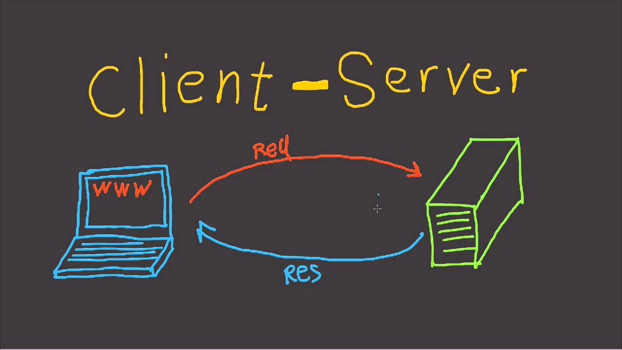 Client and Server Model - Fast Tech Skills