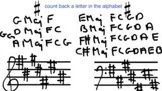 Lesson 1 Basic Music Theory Major Key Signatures (Sharp Rule)