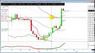 Trades of the week - XAU/USD, GBP/USD, US Oil