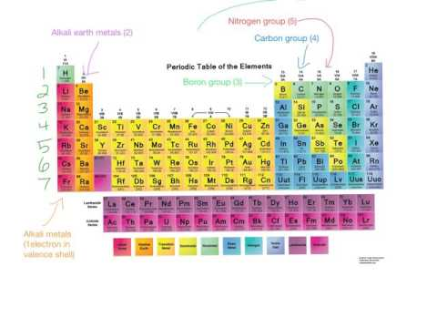 Introduction to the periodic table khan academy talent search youtube introduction to the periodic table khan academy talent search urtaz Image collections