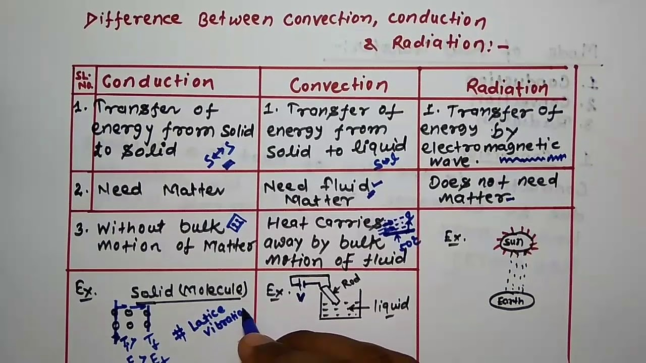 Difference Between Conduction, Convection and Radiation || The Career Today