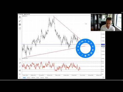 HOW TO TRADE THE FOMC NEWS LIVE TRADING 6/19/19