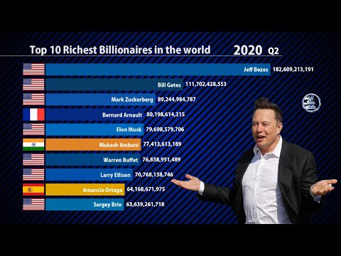 Top 10 Richest Billionaires in the world (2010-2021)   Elon musk   Forbes
