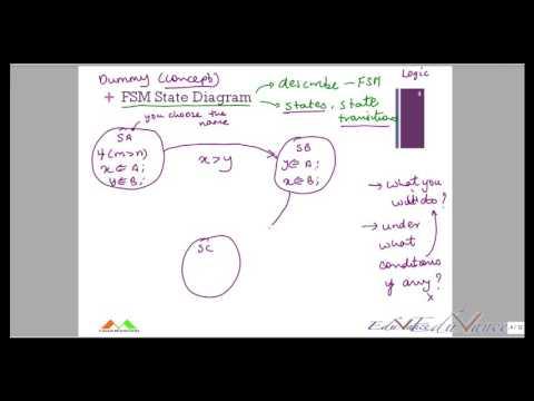 VHDL Lecture 20 Finite State Machine Design