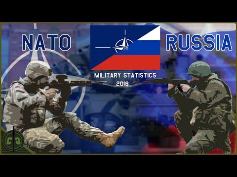NATO'S Military Power Compared to Russia 2018