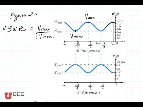 Voltage Standing Wave Ratio