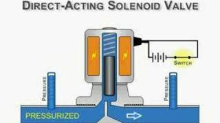 Direct-Acting Solenoid Valve Animation