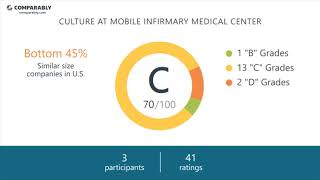 Mobile Infirmary Medical Center Employee Reviews - Q3 2018