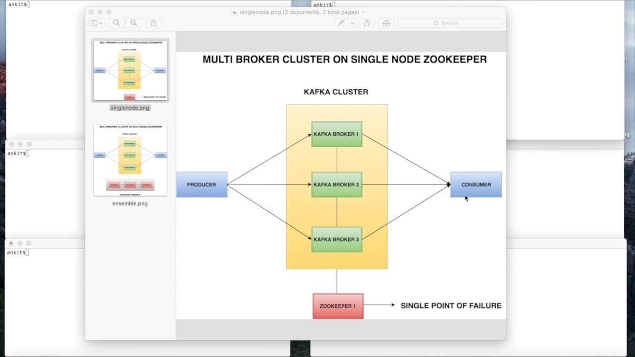 Apache Kafka Multi Broker Cluster with Multi Node Zookeeper | Multi Broker  Multi Zookeeper Video