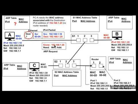 Ethernet,  MAC Address Tables And ARP