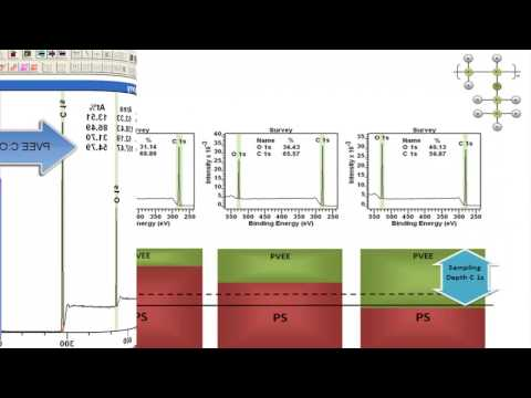 Thin Film Quantification using TAGs in CasaXPS Part 2