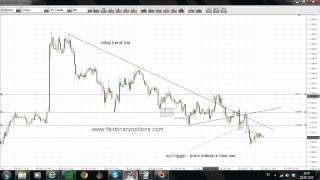 Trading the True Trend Line with Binary Options | Binary Options Trading Strategies