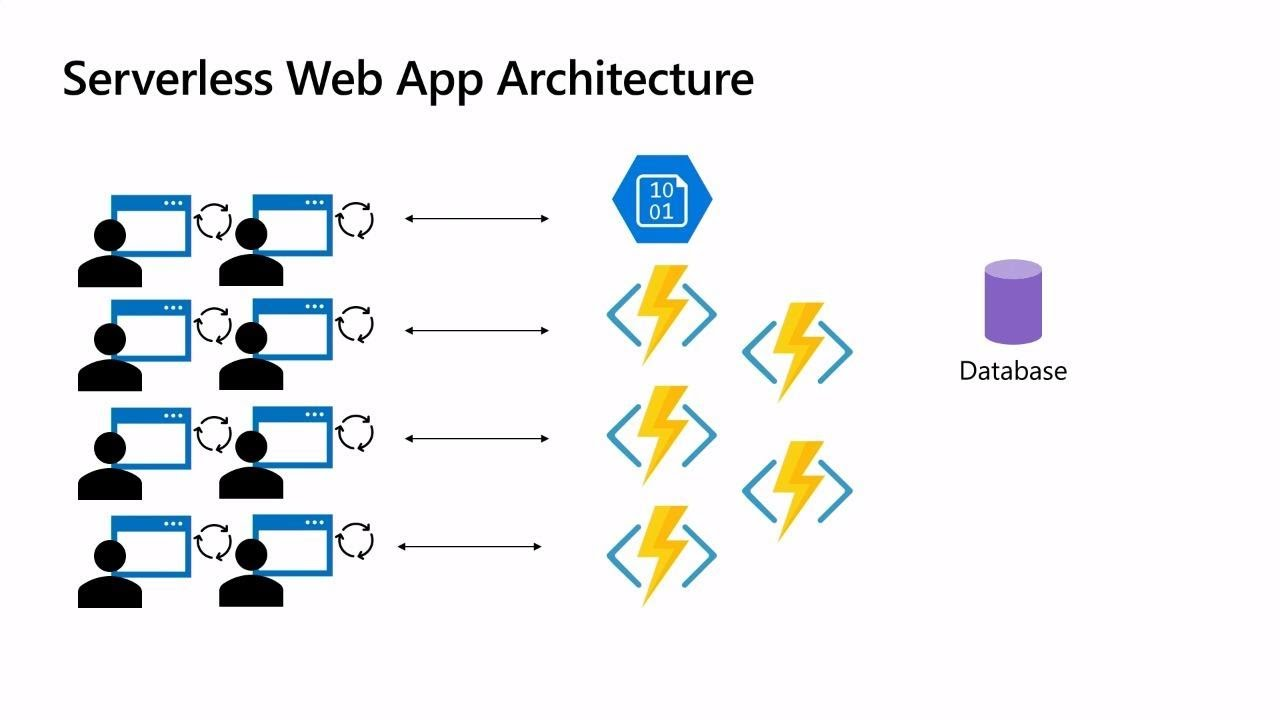 Serverless web apps with Blazor Azure Functions and Azure Storage - THR2003