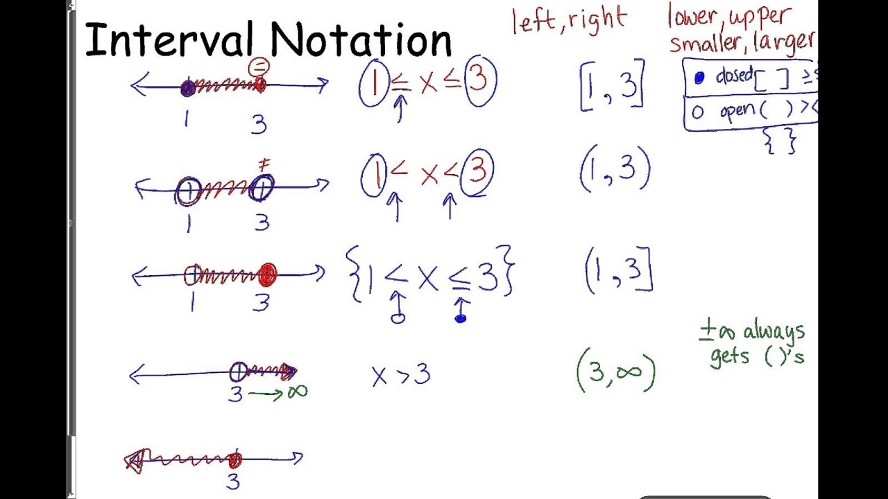 interval notation Interval notationinterval notation is a mathematical notation designed to describe  a set of real numbers it is another way to write the domain or.