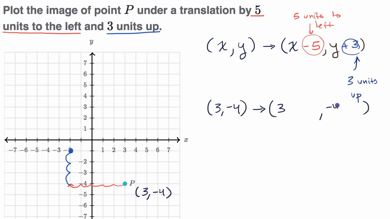 Example translating points