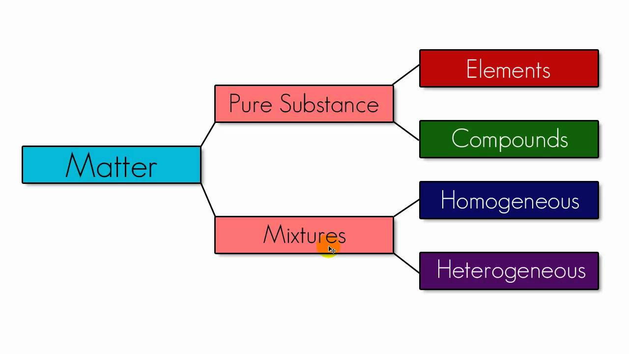 Chem Form 4 : C2 States Of Matter - Lessons - Tes Teach