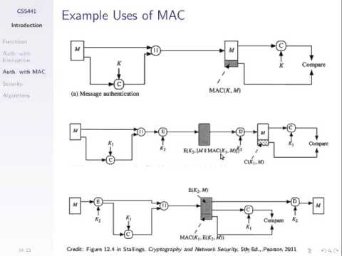MAC and Encryption (CSS441, L17, Y15)