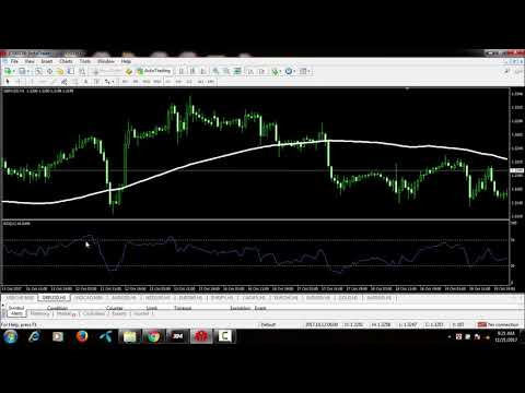 How to properly use RSI Forex Indicators  And Earn Lot of monay I Forex Tutorial
