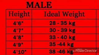 Perfect weight chart according to height...