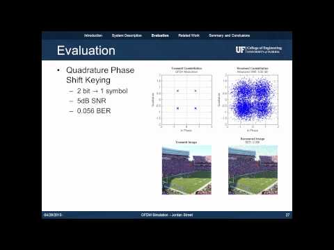 OFDM Simulation in MATLAB