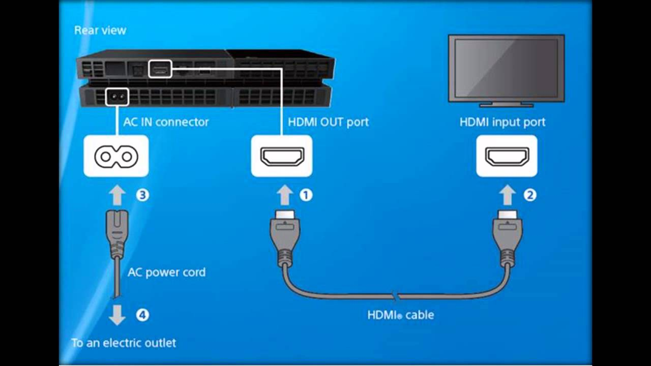 Ps4 Ethernet Cable Wiring Diagram Libraries Cord How To Connect Your Tv Youtube