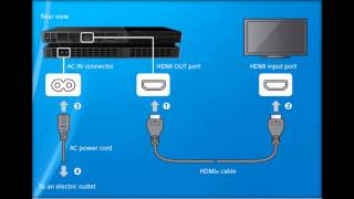 How to: Connect PS4 To Your TV