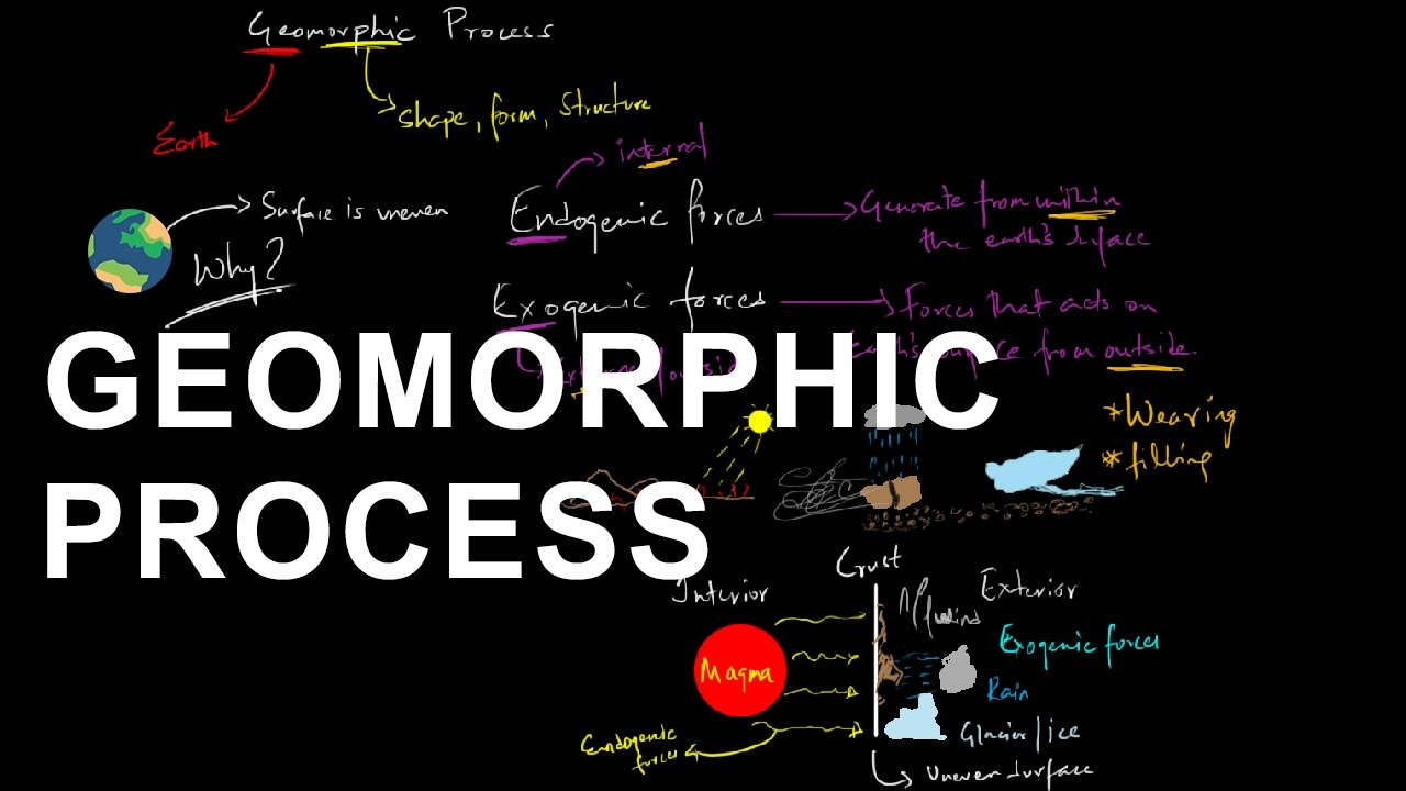 Geomorphic Processes - Geomorphology | Shaping the Earth's