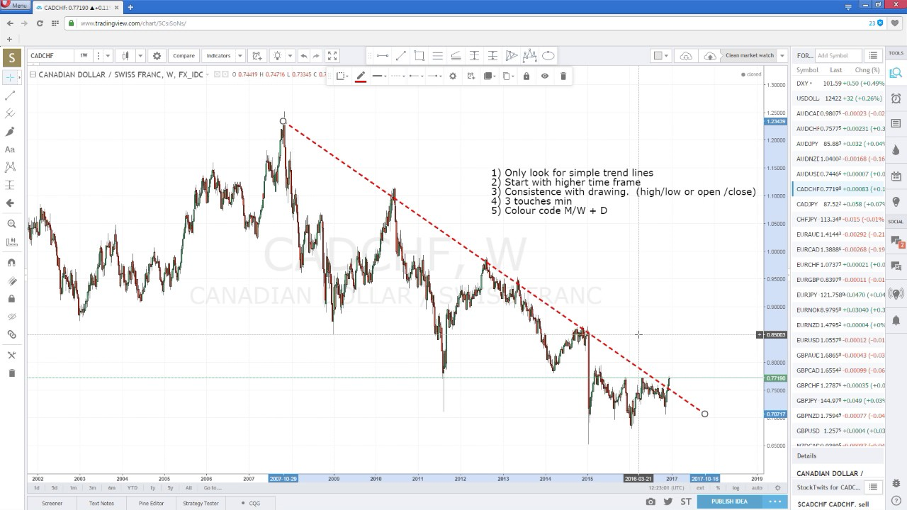 Top tips on how to draw trend lines using tradingview