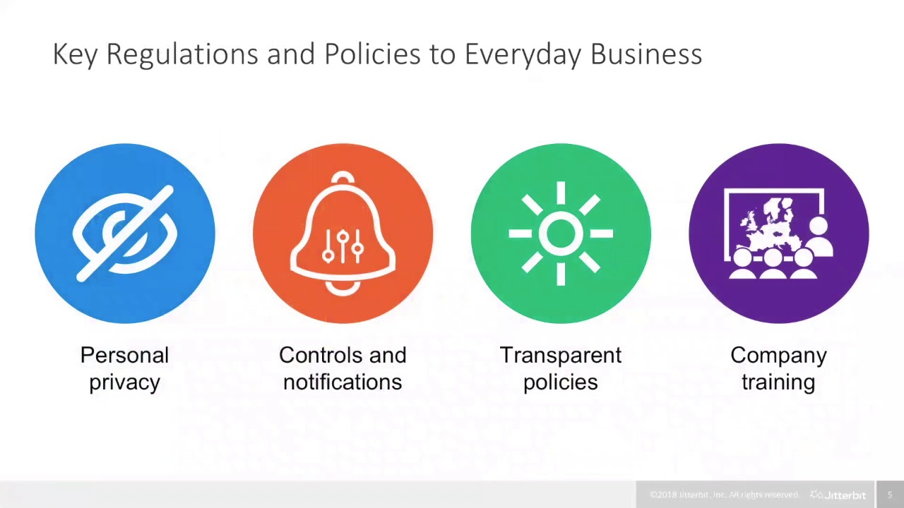 Five Key Elements For Every Gdpr Plan