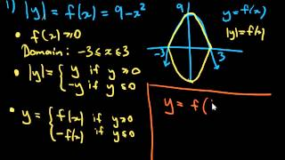 More absolute value graphs: |y| = f(x) and |y|=|f(x)|.