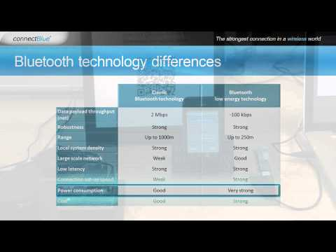 Classic Bluetooth & Bluetooth low energy - what's the difference? Bluetooth 4.0, 2.1+EDR?