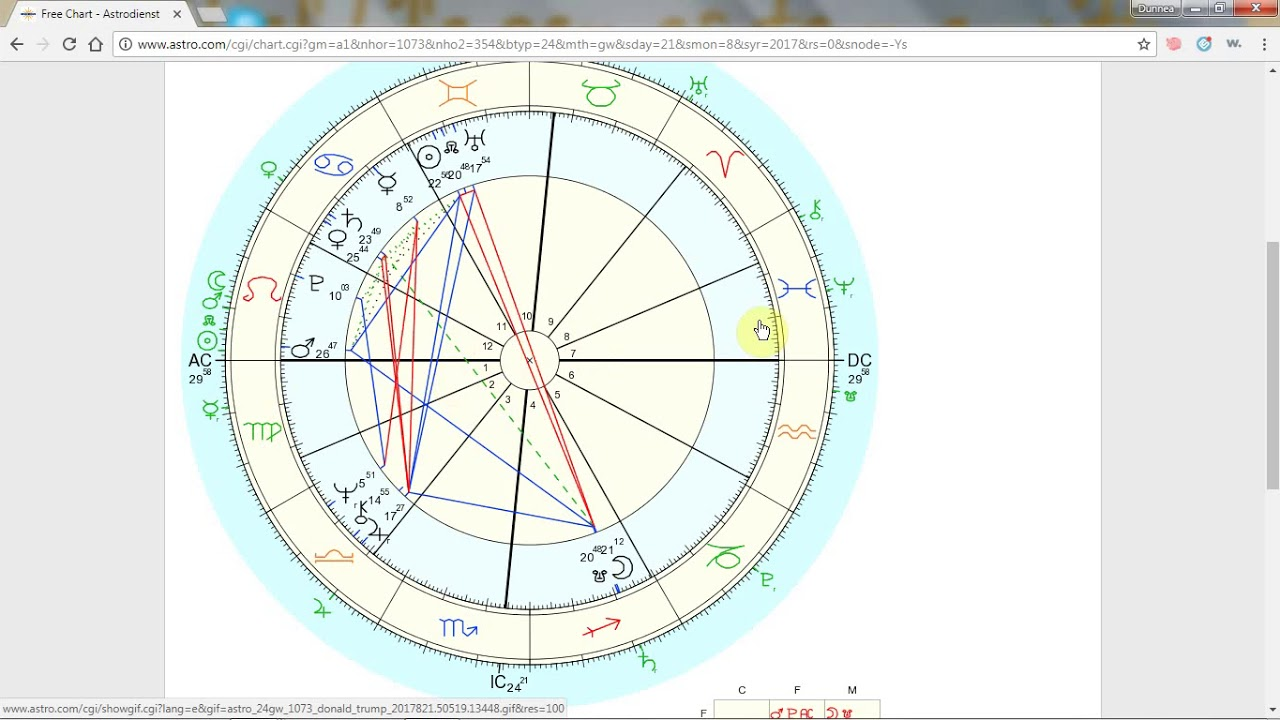 Donald trump solar eclipse natal chart transits august 21 2017 donald trump solar eclipse natal chart transits august 21 2017 nvjuhfo Choice Image