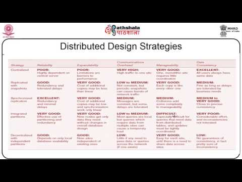 Distributed Database Architecture (COM)